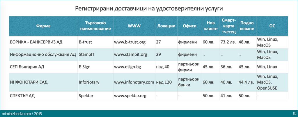 Електронен подпис в България - Регистрирани доставчици на удостоверителни услуги
